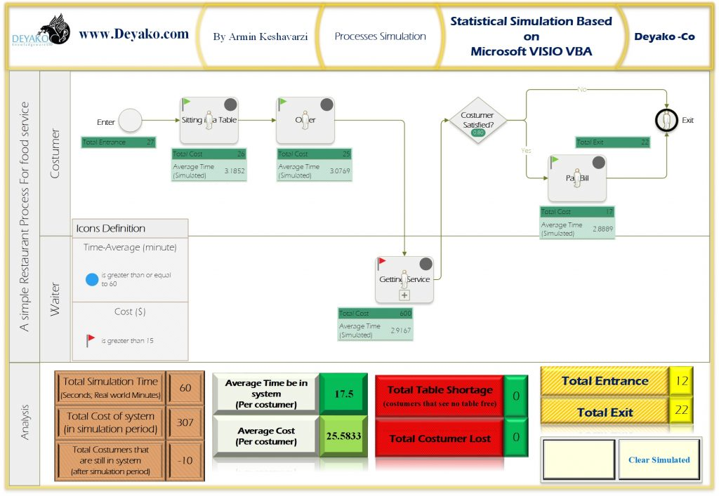 Simulation in Visio - Deyako