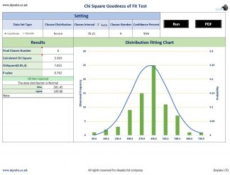 Data set probability distribution finder with chi square goodness of fit test